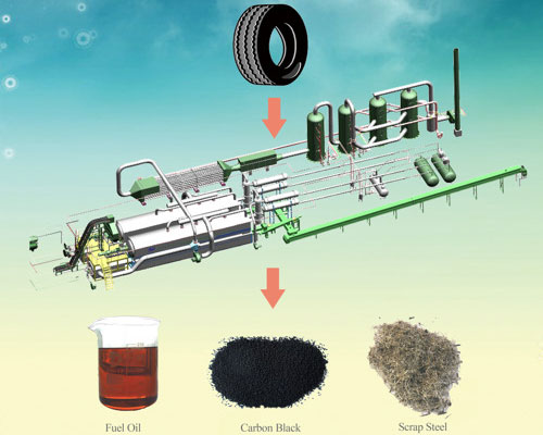 Waste Tyre Pyrolysis Plant By Products